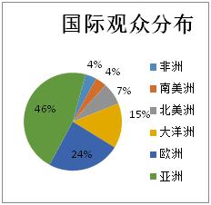 北京国际万博manbetx官网sports万博manxbet官网观众